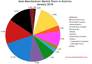 USA auto brand market share chart January 2016