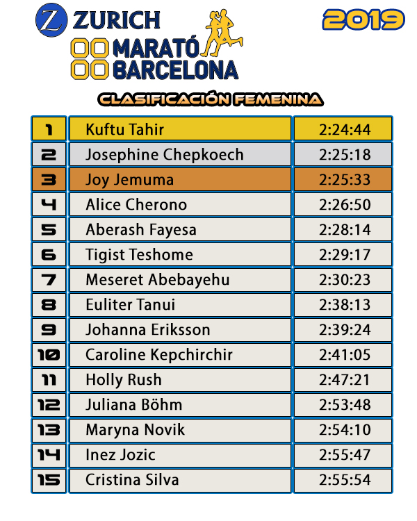 Clasificación Femenina  Zúrich Marató de Barcelona 2019