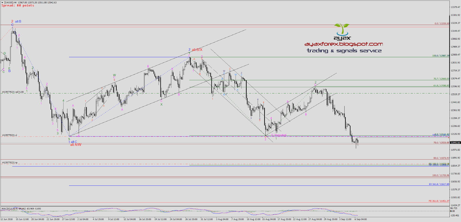 AYAX FOREX TRADING AND SIGNALS SERVICE: #DAX / H4 Outlook