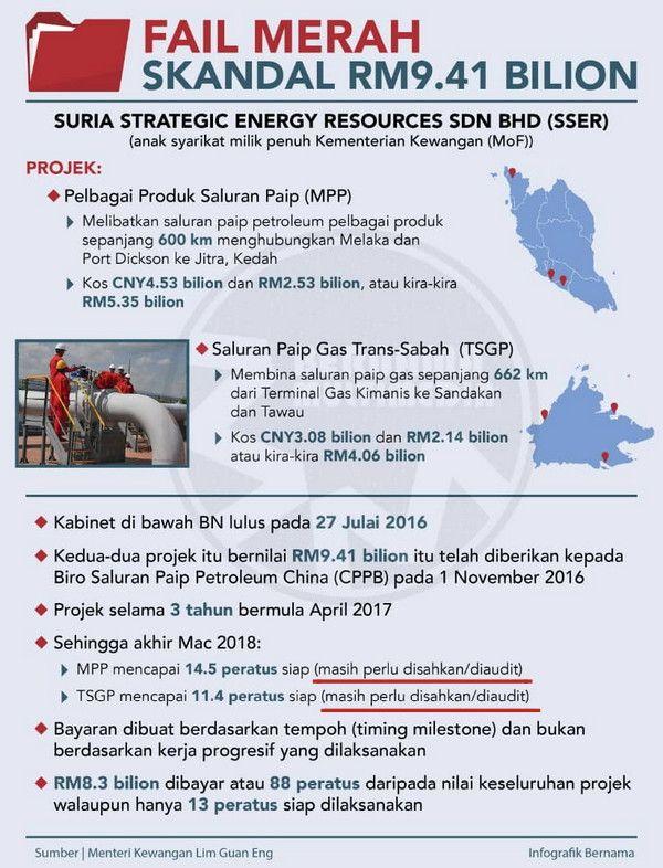 Najib jawab tohmahan Lim Guan Eng berkaitan projek saluran paip gas