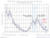 Postęp 24. cyklu aktywności słonecznej - średnie miesięczne liczby Wolfa, stan do 9 lipca 2018 r. Credits: SWPC