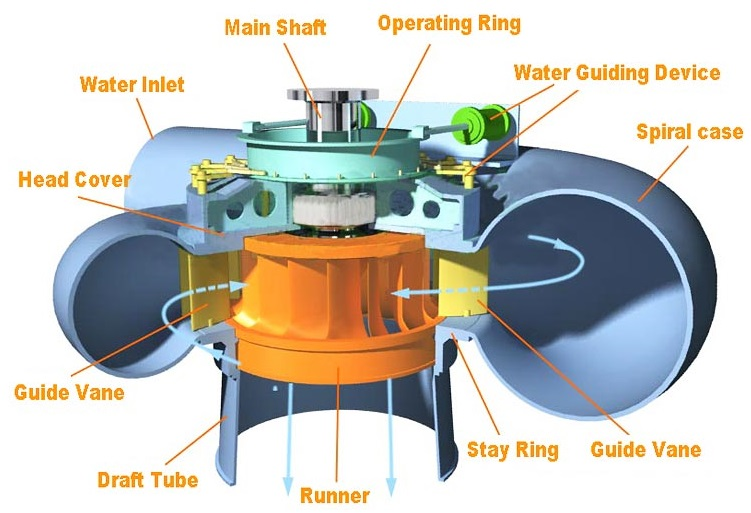 INTRODUCTION TO HYDRAULIC MACHINES - Mechanical engineering ...