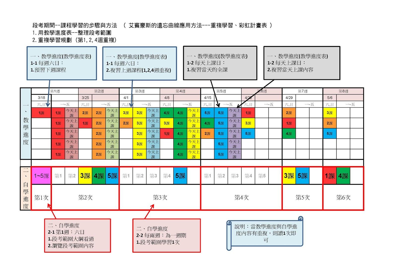 75 讀書會: 艾賓豪斯的遺忘曲線應用方法---重複學習、彩虹計畫表