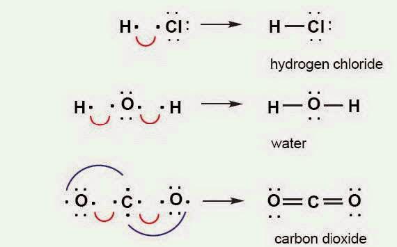 Kumpulan Soal Kimia ini sengaja admin bagikan kepada adik Soal-soall Ikatan Kimia