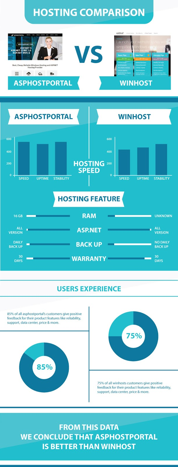 ASP.NET Core 1.0 Hosting Comparison | ASPHostPortal Vs WinHost | Explained With Infographic