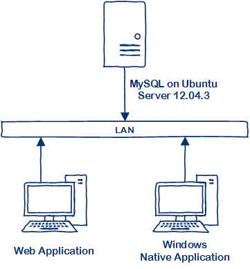 Unknown Blog: Connect ODBC to MySQL on Ubuntu Server 12 04 3 LTS