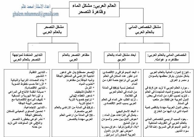 العالم العربي:مشكل الماء و ظاهرة التصحر