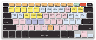 Keyboard Shortcuts and Their functions (Windows)