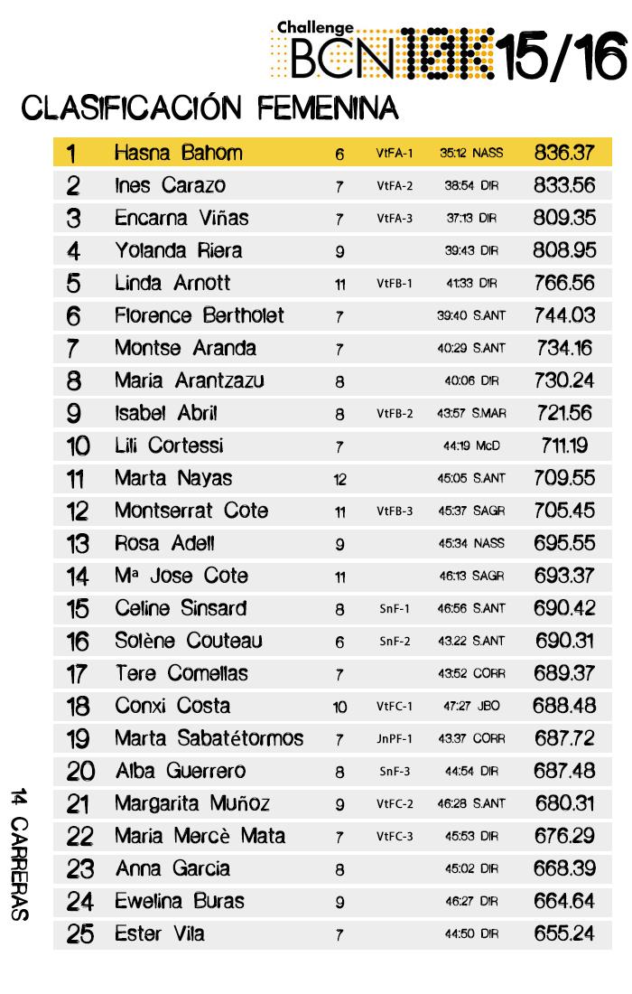 Clasificación Femenina ChallengeBCN10k 2015/16 14 carreras