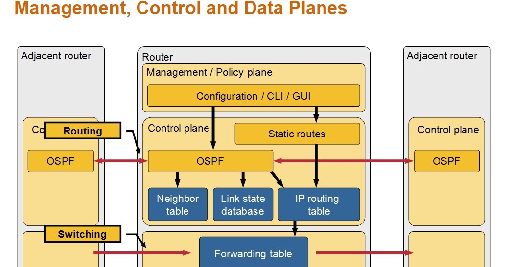 Management, Control and Data Planes in Network Devices and