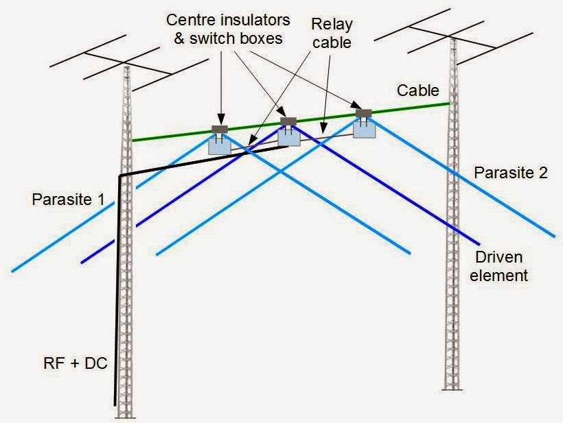 Pattern and Match: 40 Meters 3-element Wire Yagi