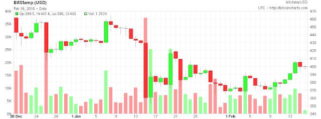 BTC Graph ( Bitcoinschart.com)
