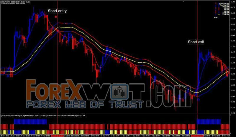 Forex trading profits emotions