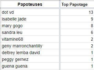 TOP PAPOTEUSES