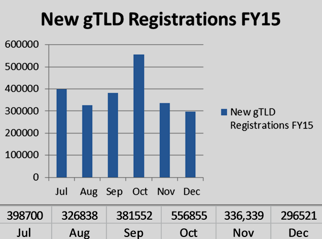 Chart of New gTLD domain name registrations by month FY15