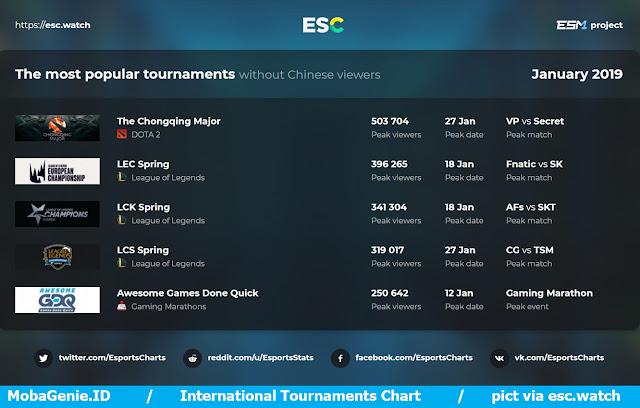 International Tournaments Chart