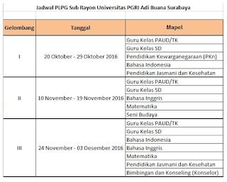 jadwal dan peserta PLPG sergur 2016 tahun 2016 univ pgri adibuana