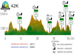 Perfil Carrera Biosfera Trail 2019 42K