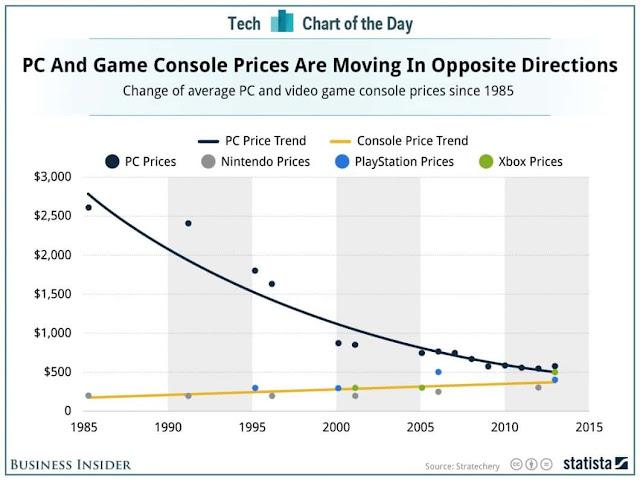 Comparativo de preços: PC x Videogames