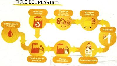 Campaña reciclaje, plástico