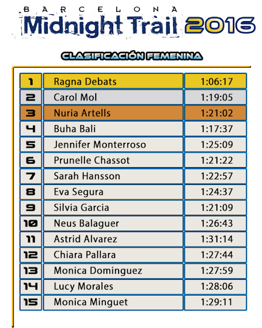 Clasificación Femenina - BARCELONA MIDNIGHT TRAIL 2016