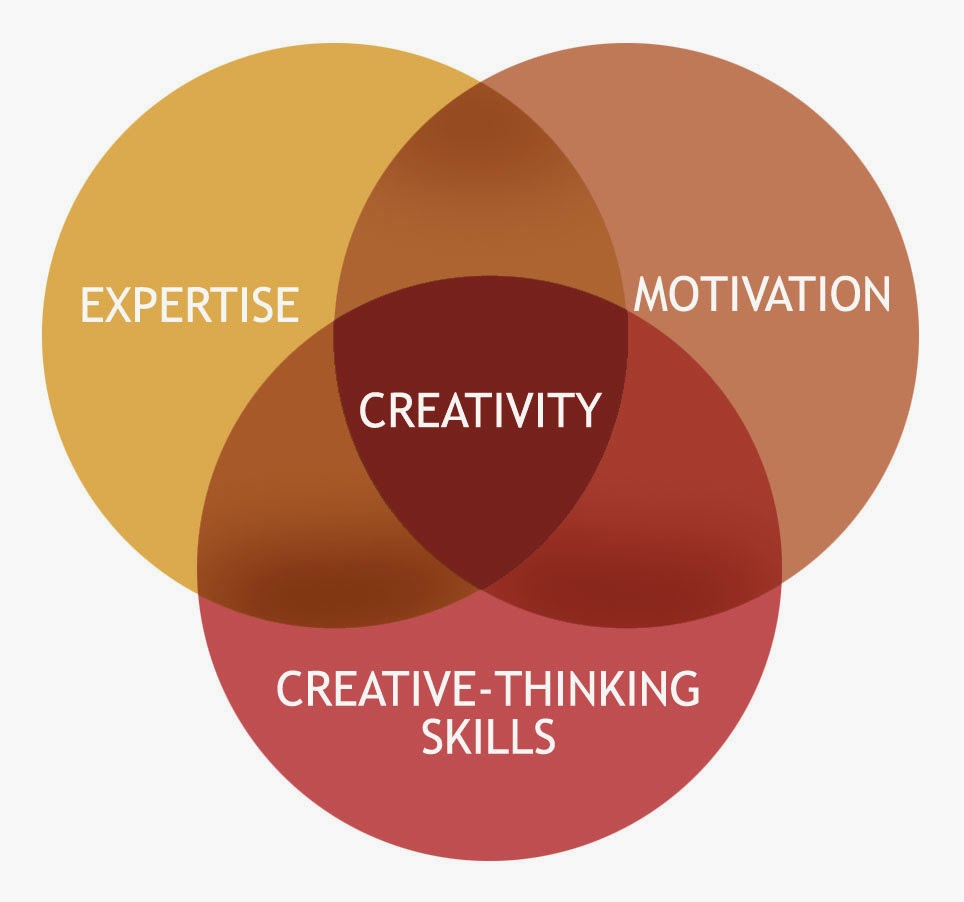 three component model of creativity Creativity is an intangible characteristic that most organizations aim to cultivate so much of what makes an organization succeed — the ability to foster innovation, developing exceptional .