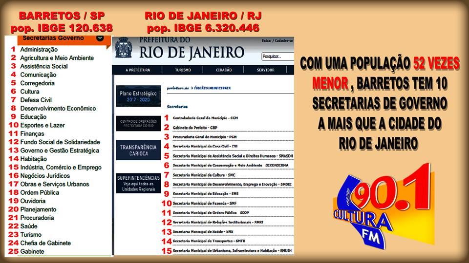 O PREFEITO QUE QUER ECONOMIZAR: COM UMA POPULAÇÃO 52 VEZES MENOR, BARRETOS TEM 10 SECRETARIAS DE GOVERNO A MAIS QUE O RIO DE JANEIRO (CULTURA FM DE GUAIRA-SP)