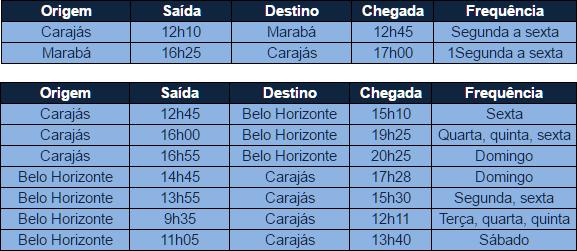 Azul abrirá voo diário entre Carajás e Marabá