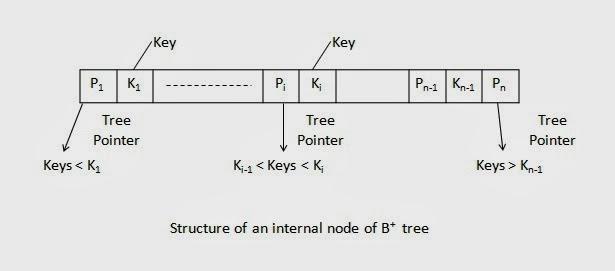 Structure of an internal node of B+ tree