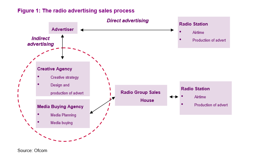impact of radio advertisements on buying Impact radio group works with you to create radio advertising that can increase revenues, drive traffic to your business, and raise awareness of local having scored 3 number one ratings and 9 top five finishes, bob-fm knows how to reach and interact with a very affluent buying group that enjoys.