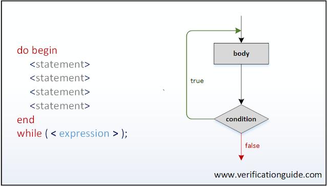 do while systemverilog