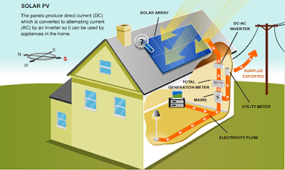 cara kerja sistem solar cell pada rumah