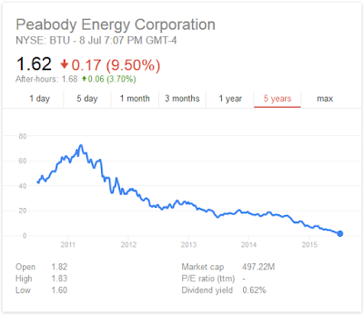 Peabody Energy share price chart