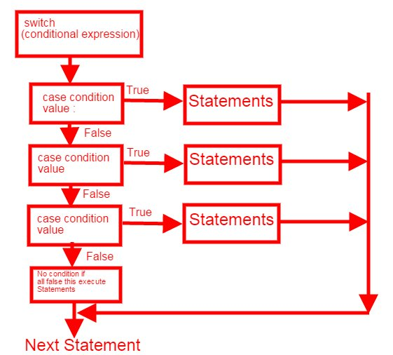 Details of switch case statement flow chart ccuart Gallery