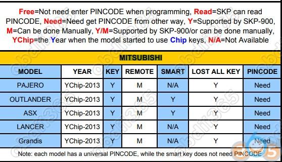 SKP900-Mitsubishi-list