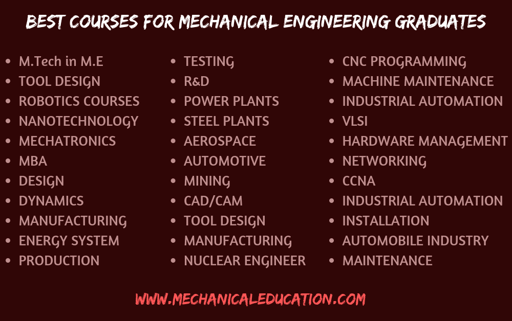 Best Courses For Mechanical Engineering Graduates Mechanical Education Mechanical Education