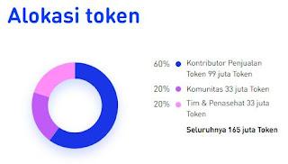 tokenstars ICO by ACE. Mentokenisasi selebritis dengan fitur menarik