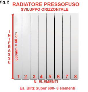interasse radiatore ghisa