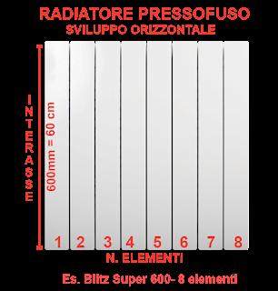 interasse radiatore ghisa
