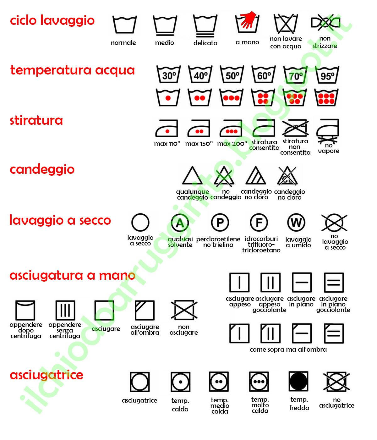 Simboli lavatrice etichette e simboli per lavaggio for Manutenzione lavatrice