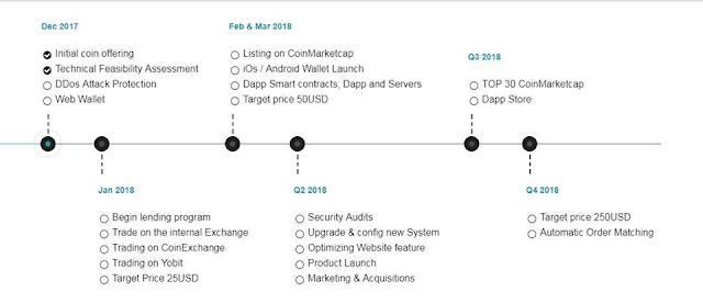 Dự án đầu tư legendcoin - Lending và chế độ nhị phân
