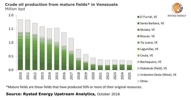 #EscombrosdeMaduro: En 2018 las exportaciones de crudo de Venezuela cayeron a su mínimo en 28 años