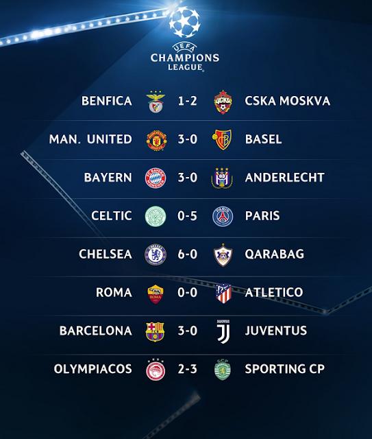 Hasil Lengkap Liga Champions Rabu 13 September 2017 Pekan 1 Penyisihan Grup