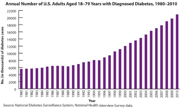 diabetes transdisional de la obat gondongana