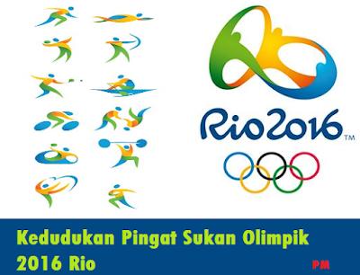 Kedudukan Pingat Olimpik 2016 Rio