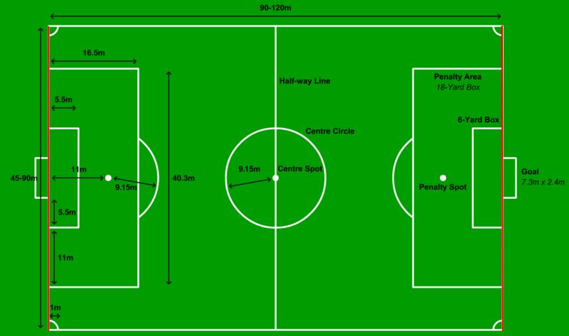 Gambar Goal Line / Garis Gawang Lapangan Sepak Bola