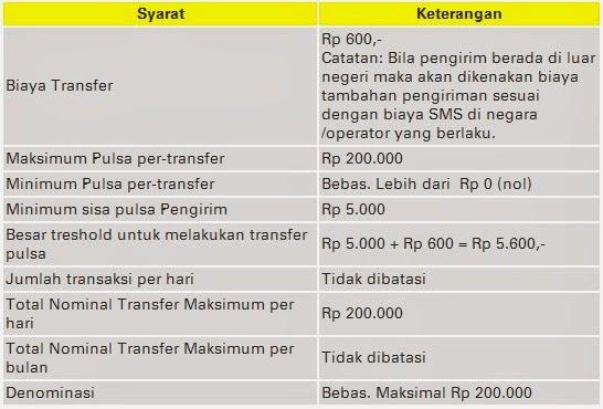 Cara Transfer Pulsa Indosat Zheraf Com