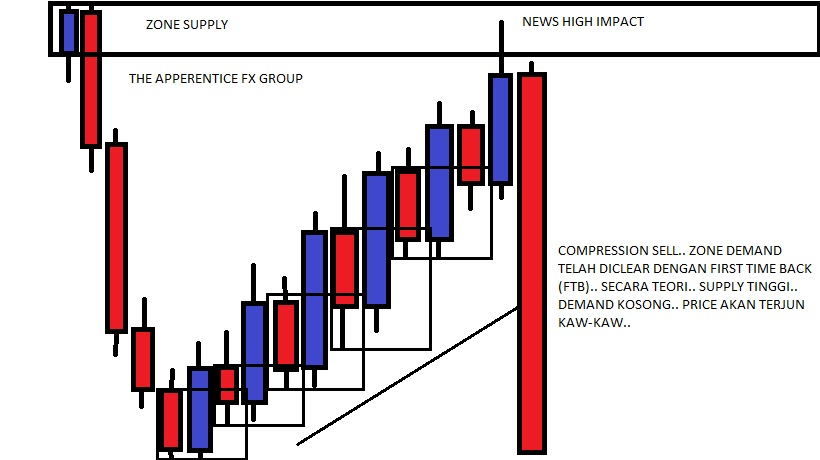 Keep Your $ For Your Missus To Spend 'Cuz' This Price Action Trading Course is FREE! Seriously ladies and gentlemen, my trader friends and faithful forextradingstrategies4u fans, there are forex websites selling price action trading courses and guess what?. You can be out of pocket by $$ or more.