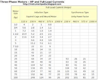 three_phase_motor_full_load_current_calculation_horsepower_kilowatt_conversion