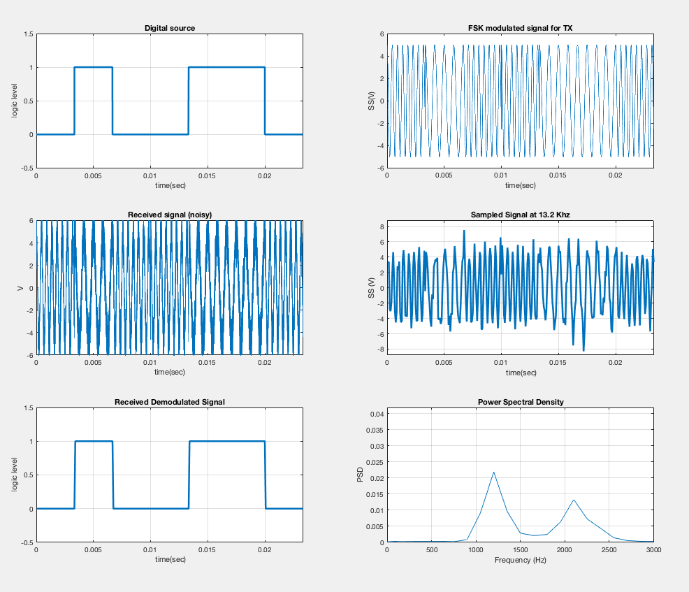 Kn4adn Fsk Demodulation With Matlab Demodulator Graphical Output
